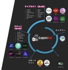 ラピンベットカジノ ソフトウェア