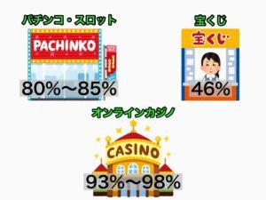 オンラインカジノ 還元率